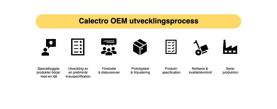 Calectro skräddarsydda HVAC lösningar